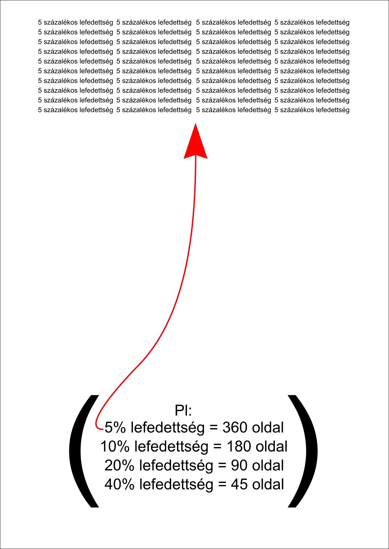 5% lefedettség minta